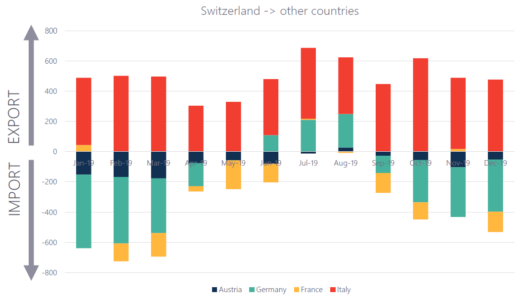 swiss import and export
