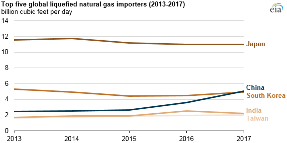 top five global lng importers