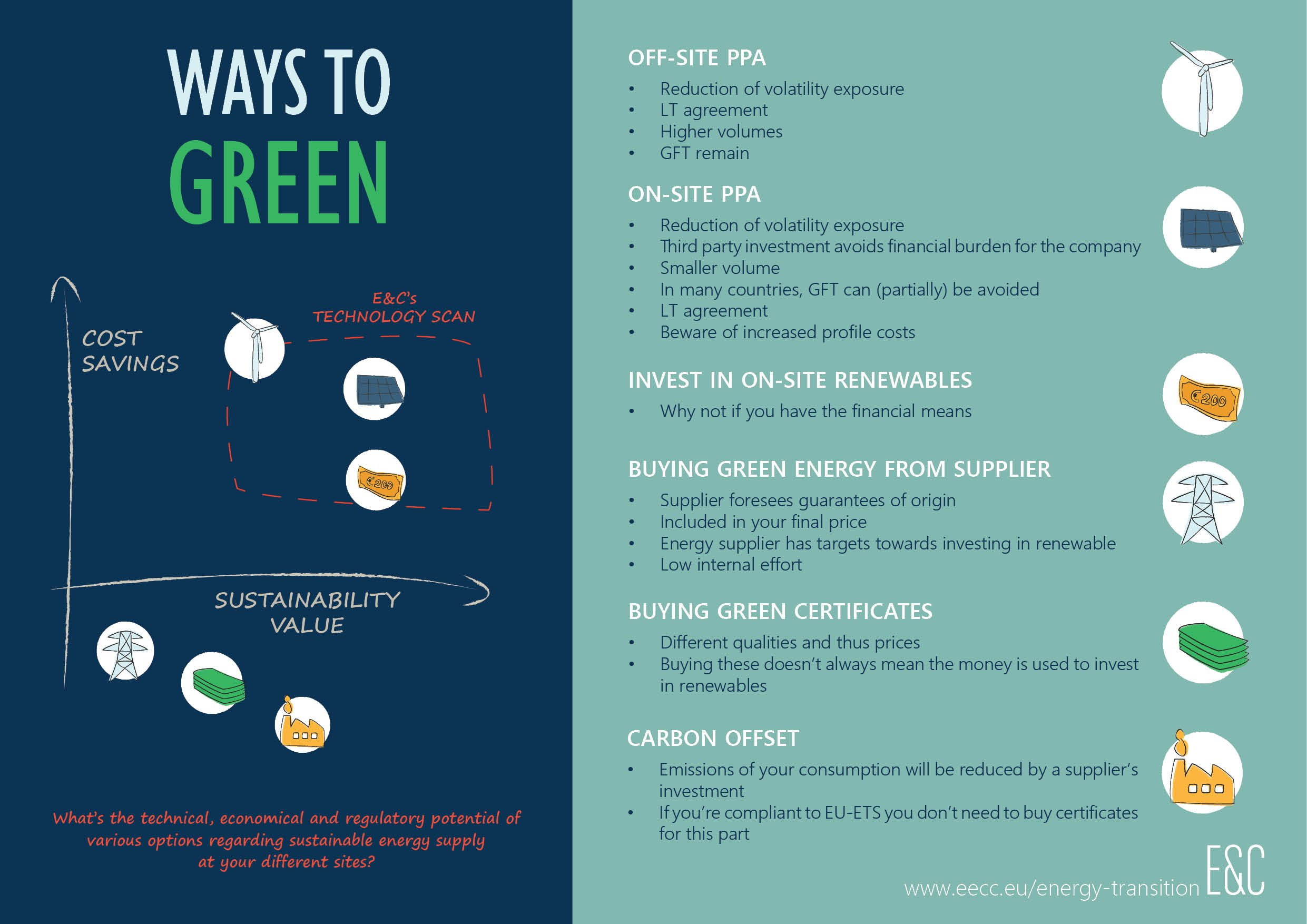ways to green infographic