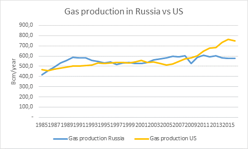 gas production in russia vs US.png