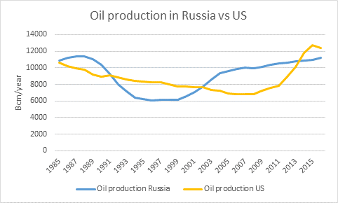 oil production in russia vs US.png