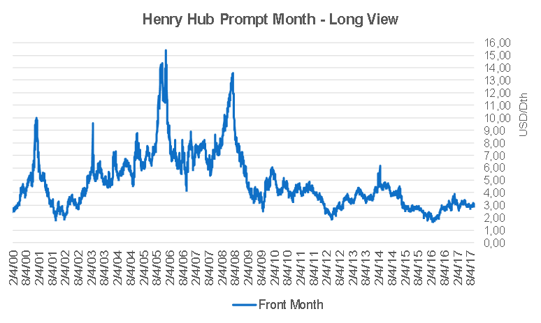 Henry Hub prompt month prices.png