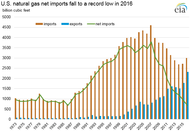 imports and exports of gas.png