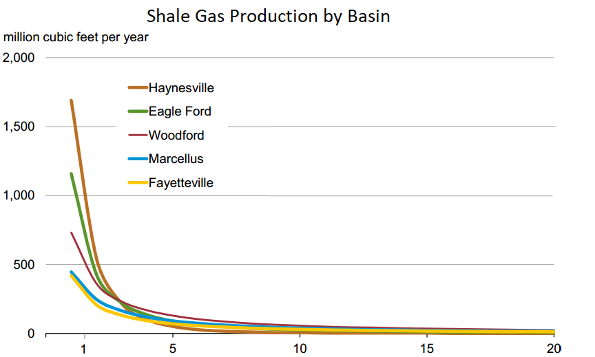 The shale gas' impact on natural gas pricing