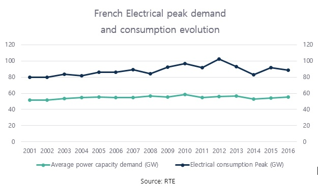 French electrical peak demand and consumption evolution.jpg