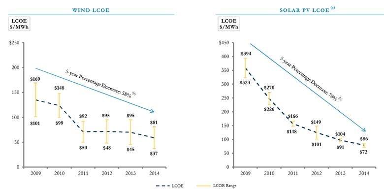 cost of renewables.jpg