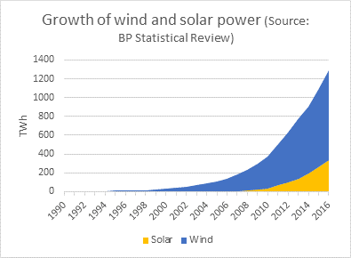 growth of wind and solar.png